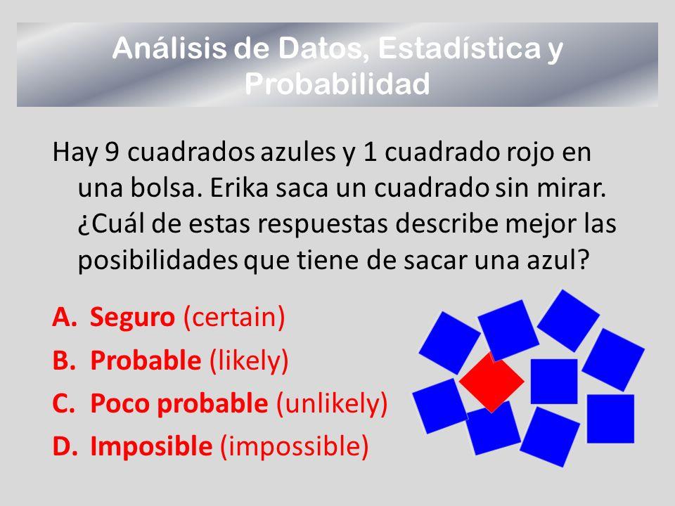 Hay 9 cuadrados azules y 1 cuadrado rojo en una bolsa. Erika saca un cuadrado sin mirar. ¿Cuál de estas respuestas describe mejor las posibilidades qu
