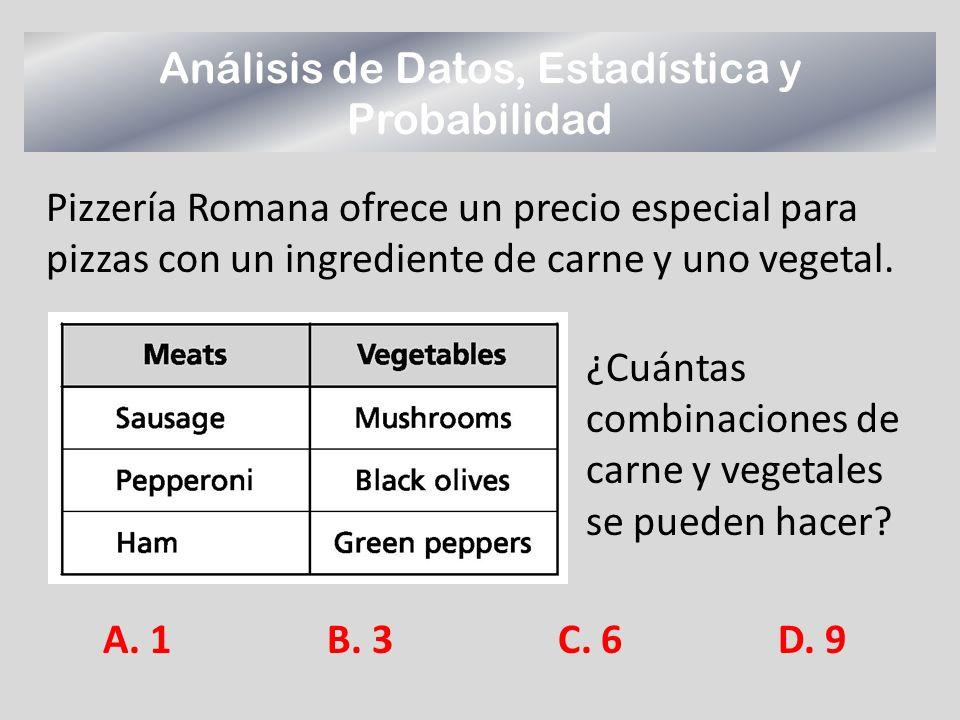 Pizzería Romana ofrece un precio especial para pizzas con un ingrediente de carne y uno vegetal. A. 1 B. 3 C. 6D. 9 Análisis de Datos, Estadística y P