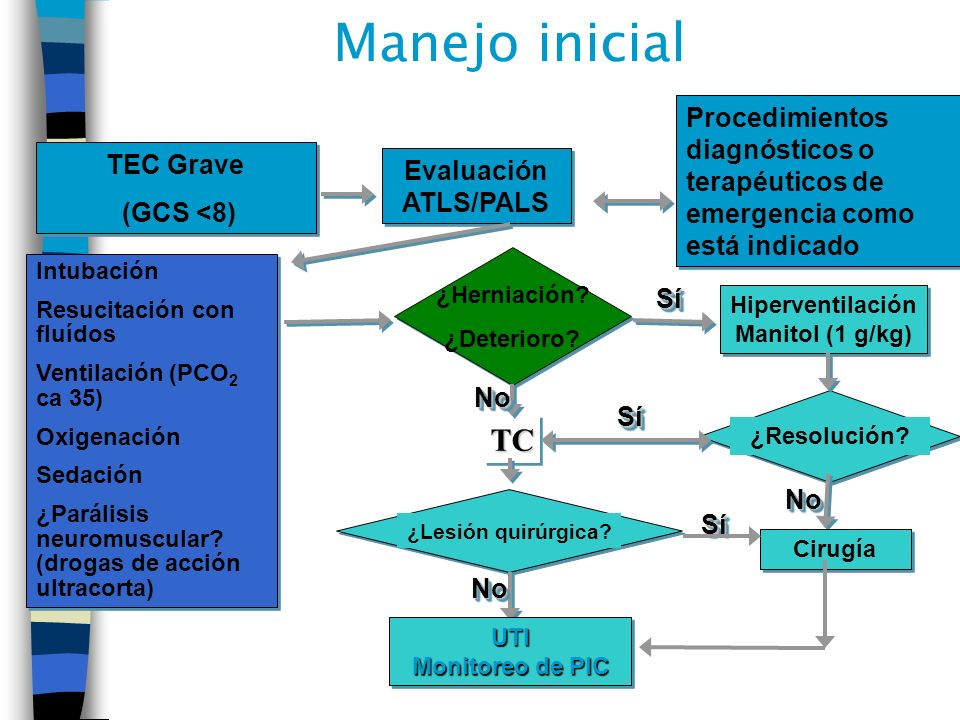 Manejo inicial TEC Grave (GCS <8) TEC Grave (GCS <8) Evaluación ATLS/PALS Procedimientos diagnósticos o terapéuticos de emergencia como está indicado