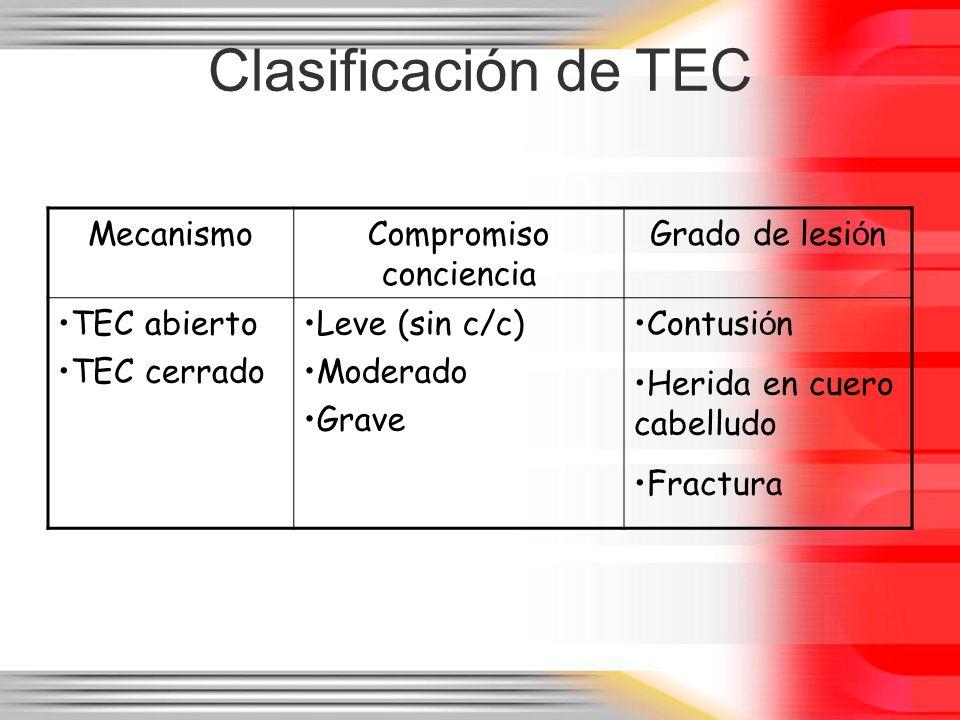 Clasificación de TEC MecanismoCompromiso conciencia Grado de lesi ó n TEC abierto TEC cerrado Leve (sin c/c) Moderado Grave Contusi ó n Herida en cuer