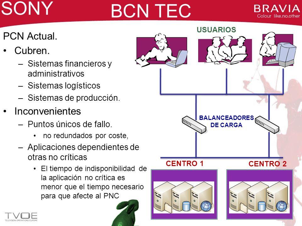BCN TEC PCN Actual. Cubren. –Sistemas financieros y administrativos –Sistemas logísticos –Sistemas de producción. Inconvenientes –Puntos únicos de fal
