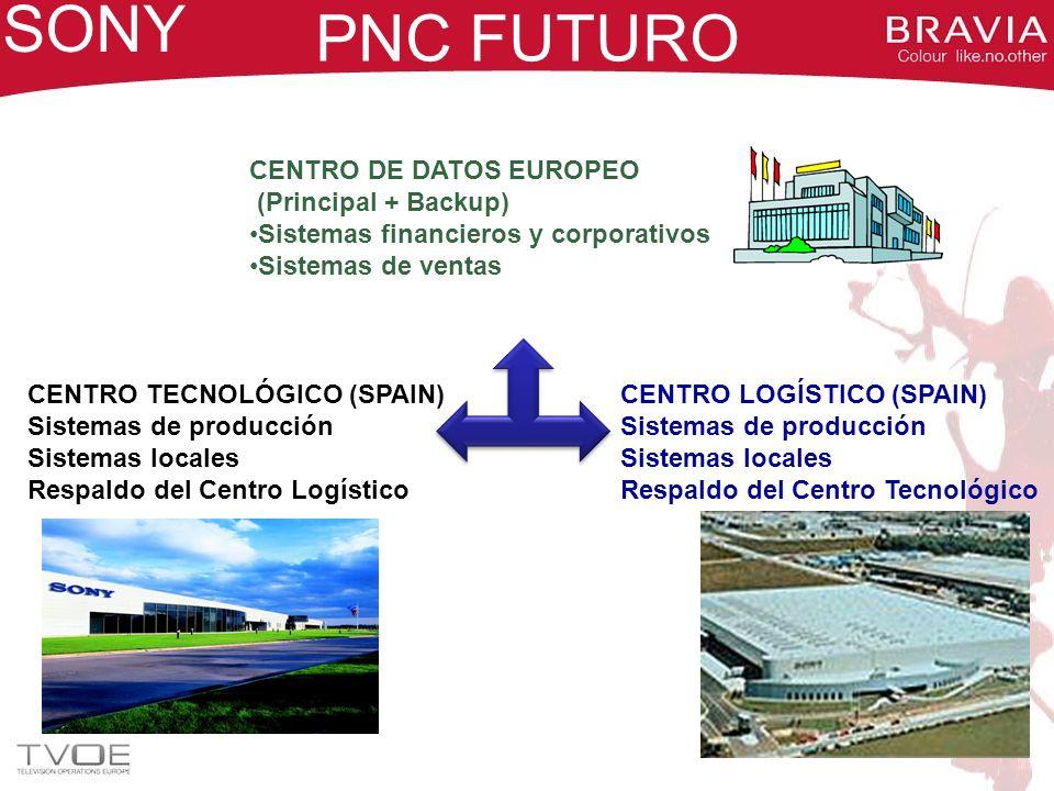 PNC FUTURO SONY CENTRO DE DATOS EUROPEO (Principal + Backup) Sistemas financieros y corporativos Sistemas de ventas CENTRO TECNOLÓGICO (SPAIN) Sistema