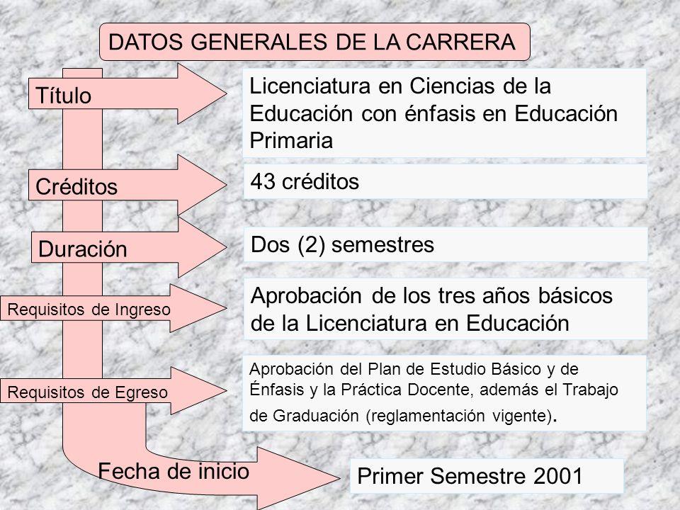 DATOS GENERALES DE LA CARRERA Título Créditos Duración Requisitos de Ingreso Requisitos de Egreso Licenciatura en Ciencias de la Educación con énfasis