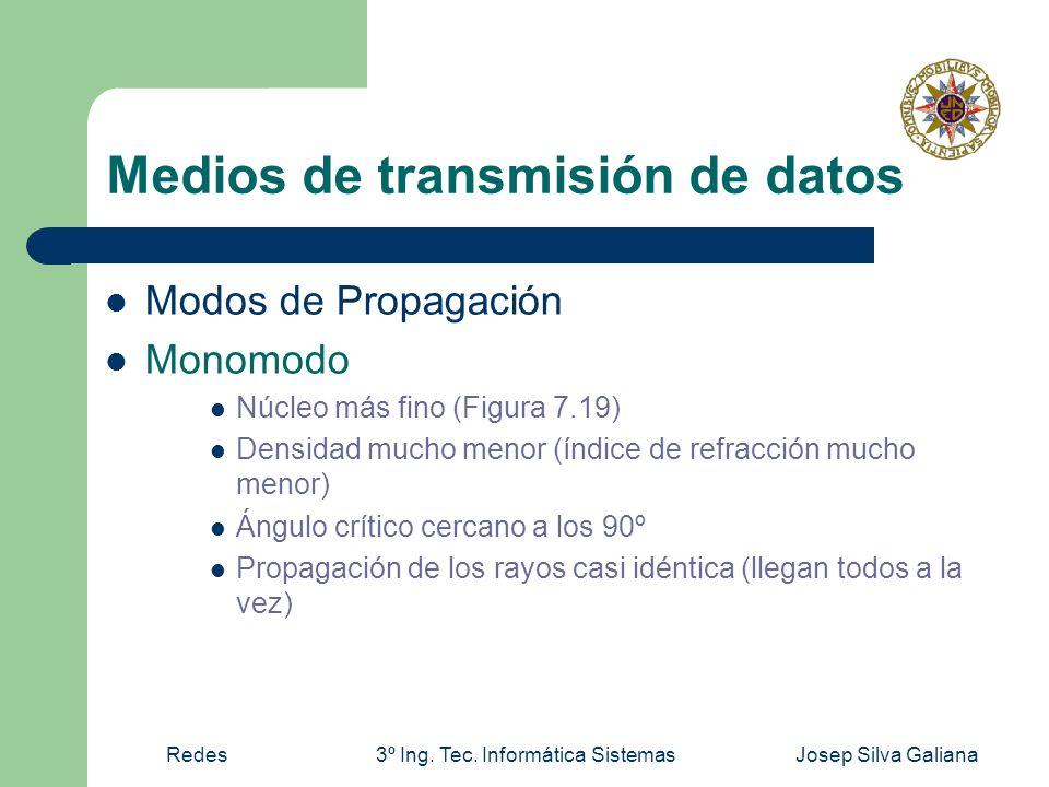 Redes3º Ing. Tec. Informática SistemasJosep Silva Galiana Medios de transmisión de datos Modos de Propagación Monomodo Núcleo más fino (Figura 7.19) D