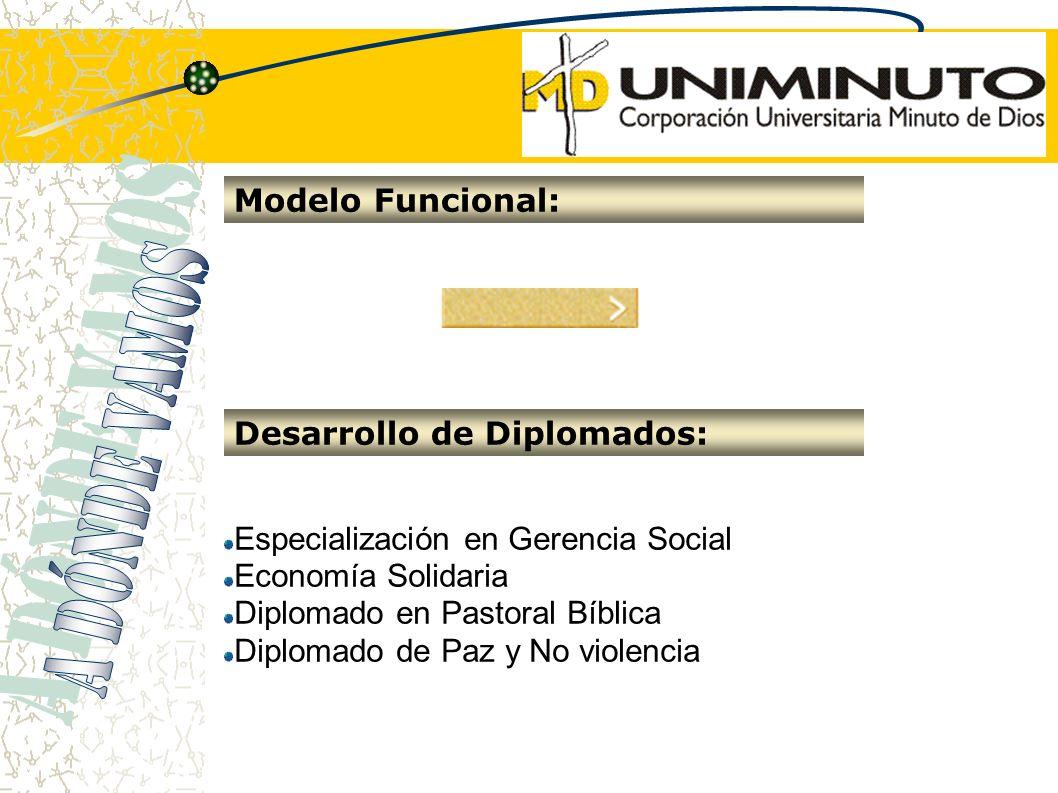 Especialización en Gerencia Social Economía Solidaria Diplomado en Pastoral Bíblica Diplomado de Paz y No violencia Modelo Funcional: Desarrollo de Di