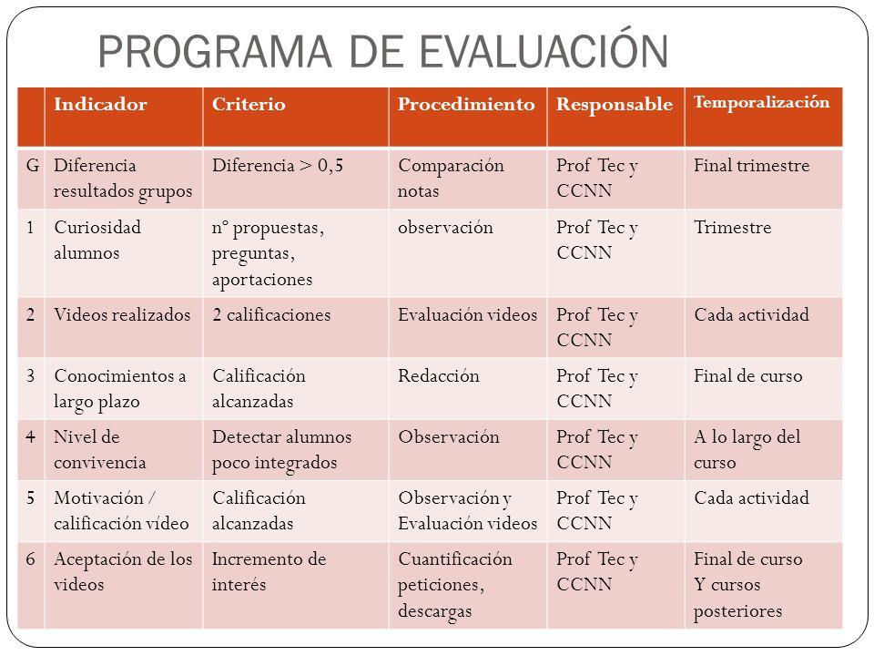 PROGRAMA DE EVALUACIÓN IndicadorCriterioProcedimientoResponsable Temporalización GDiferencia resultados grupos Diferencia > 0,5Comparación notas Prof