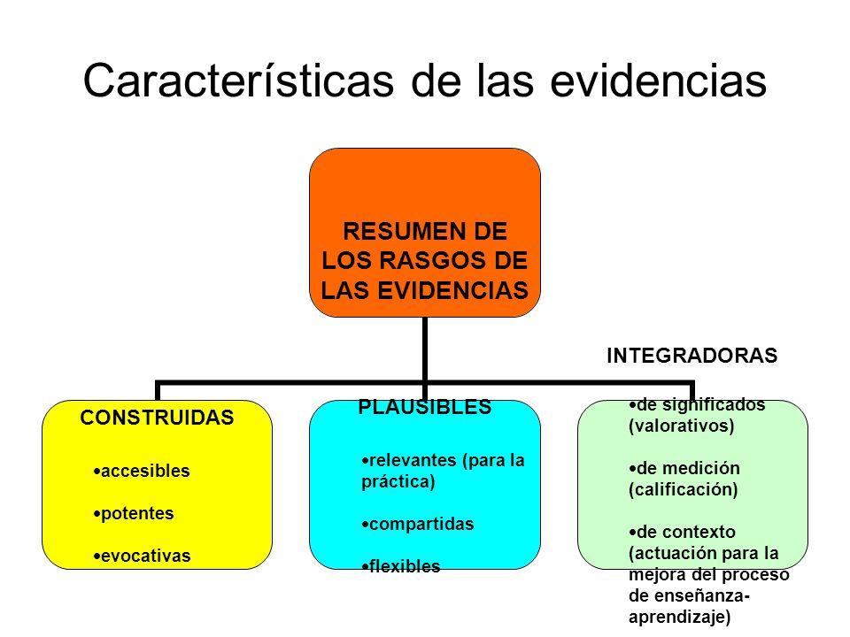 Características de las evidencias RESUMEN DE LOS RASGOS DE LAS EVIDENCIAS CONSTRUIDAS accesibles potentes evocativas PLAUSIBLES relevantes (para la pr