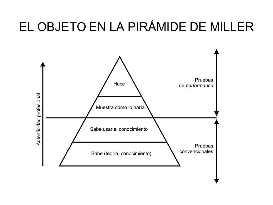EL OBJETO EN LA PIRÁMIDE DE MILLER