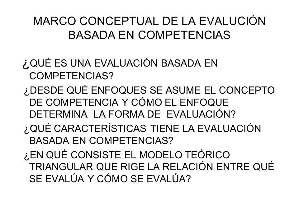 MARCO METODOLÓGICO DE LA EVALUACIÓN BASASADA EN COMPETENCIAS ¿QUÉ SE EVALÚA (OBJETO) Y CÓMO SE EVALÚA (MÉTODO).