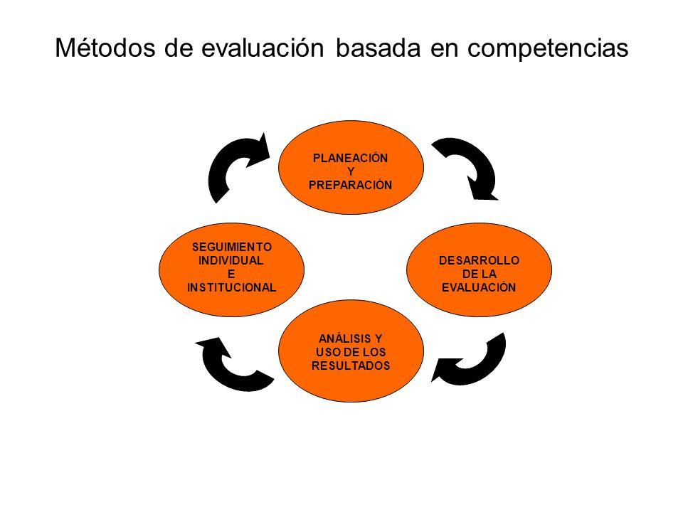 Métodos de evaluación basada en competencias PLANEACIÓN Y PREPARACIÓN ANÁLISIS Y USO DE LOS RESULTADOS DESARROLLO DE LA EVALUACIÓN SEGUIMIENTO INDIVID
