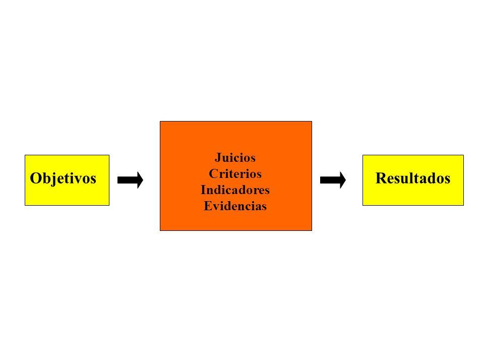 Características de la evaluación basada en competencias »Continua »Sistemática »Basada en evidencias