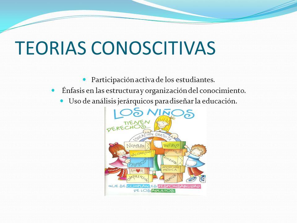 TEORIAS CONOSCITIVAS Participación activa de los estudiantes. Énfasis en las estructura y organización del conocimiento. Uso de análisis jerárquicos p