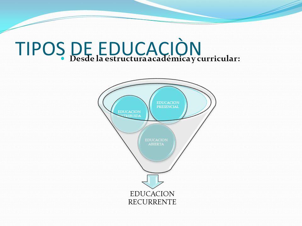 TIPOS DE EDUCACIÒN Desde la estructura académica y curricular: EDUCACION RECURRENTE EDUCACION ABIERTA EDUCACION DISTRIBUIDA EDUCACION PRESENCIAL