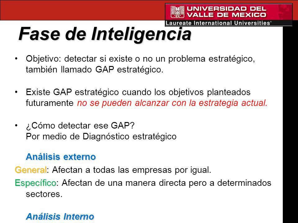 Fase de Inteligencia Objetivo: detectar si existe o no un problema estratégico, también llamado GAP estratégico. Existe GAP estratégico cuando los obj