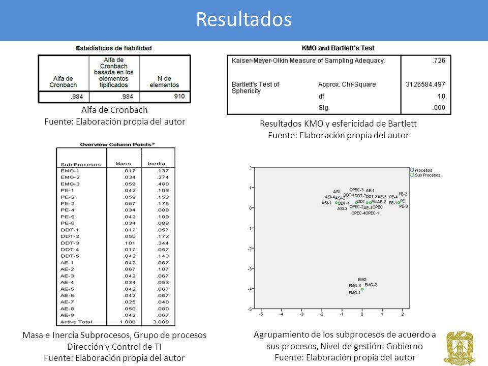 Resultados Masa e Inercia Subprocesos, Grupo de procesos Dirección y Control de TI Fuente: Elaboración propia del autor Alfa de Cronbach Fuente: Elabo
