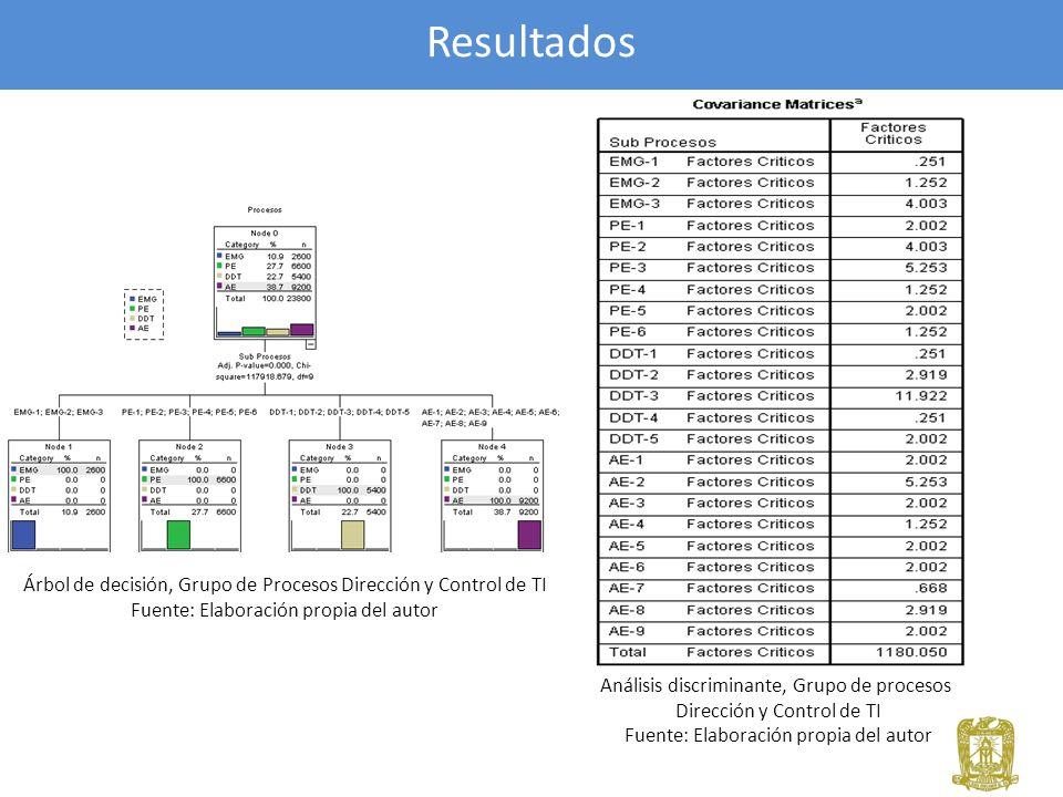 Resultados Árbol de decisión, Grupo de Procesos Dirección y Control de TI Fuente: Elaboración propia del autor Análisis discriminante, Grupo de proces