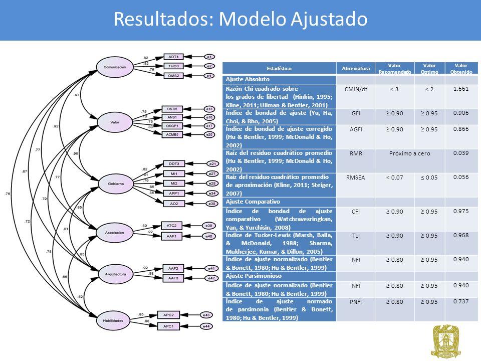 Resultados: Modelo Ajustado EstadísticoAbreviatura Valor Recomendado Valor Optimo Valor Obtenido Ajuste Absoluto Razón Chi-cuadrado sobre los grados d
