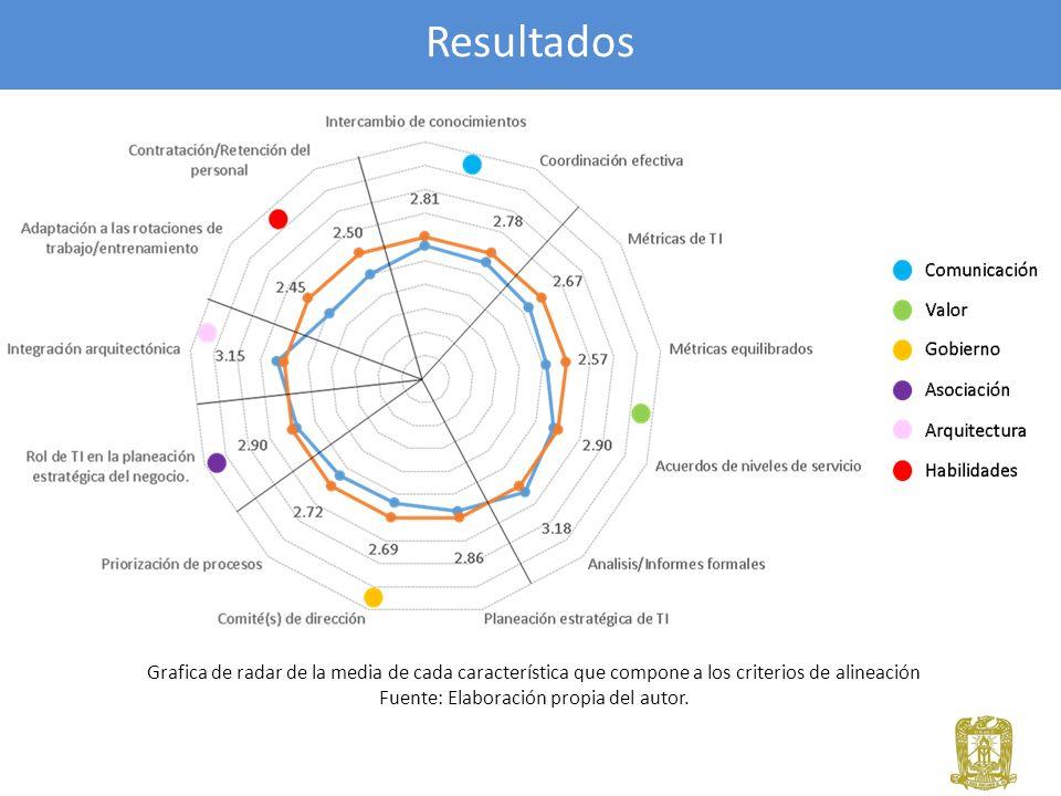 Resultados Grafica de radar de la media de cada característica que compone a los criterios de alineación Fuente: Elaboración propia del autor.