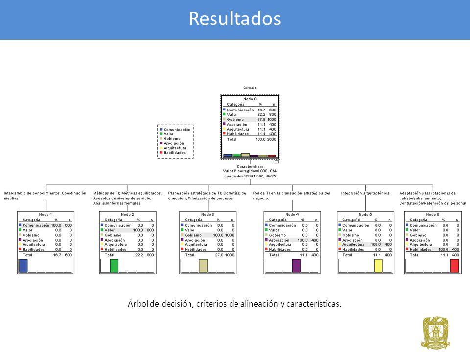 Resultados Árbol de decisión, criterios de alineación y características.