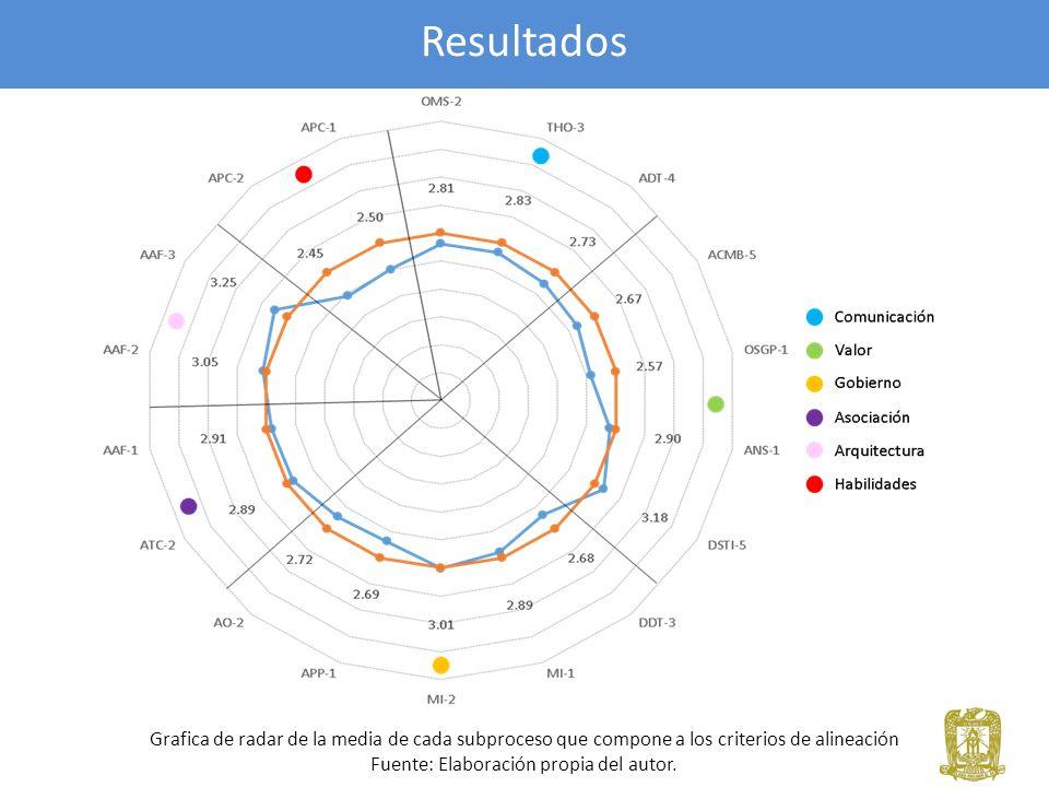 Resultados Grafica de radar de la media de cada subproceso que compone a los criterios de alineación Fuente: Elaboración propia del autor.
