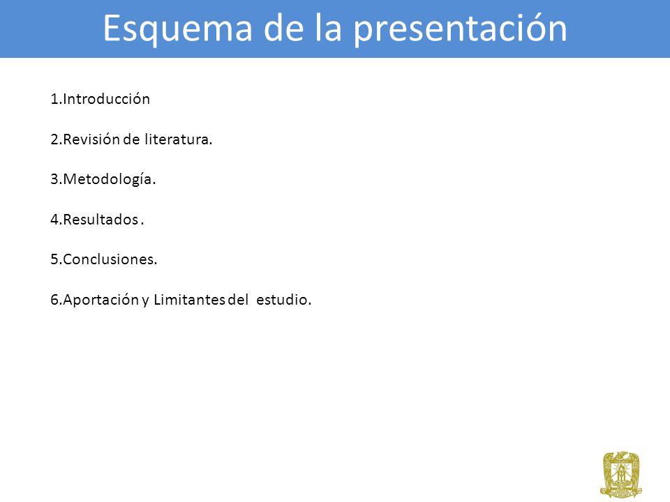 Esquema de la presentación 1.Introducción 2.Revisión de literatura. 3.Metodología. 4.Resultados. 5.Conclusiones. 6.Aportación y Limitantes del estudio
