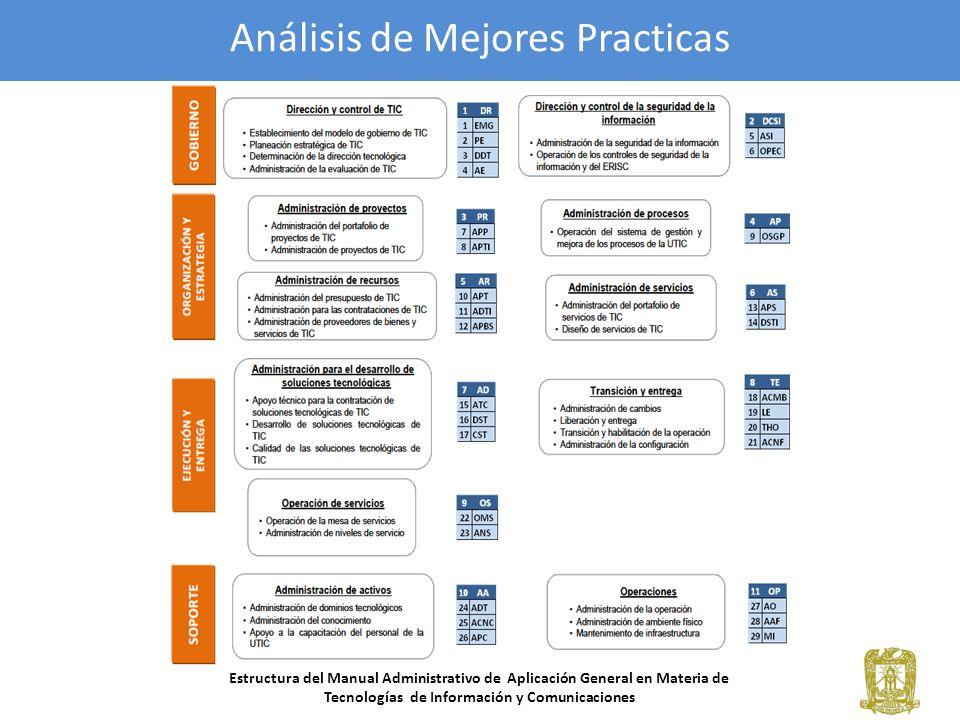 3- Metodología -El constructo y métodos de evaluación de los datos fueron adaptados de las metodologías presentadas por Luftman & Kempaiah (2007), Chen (1999) y Sledgianowski (2010), esto con la finalidad de obtener aquellos subprocesos del MAAGTIC que tendrían mayor relevancia para nuestro estudio.