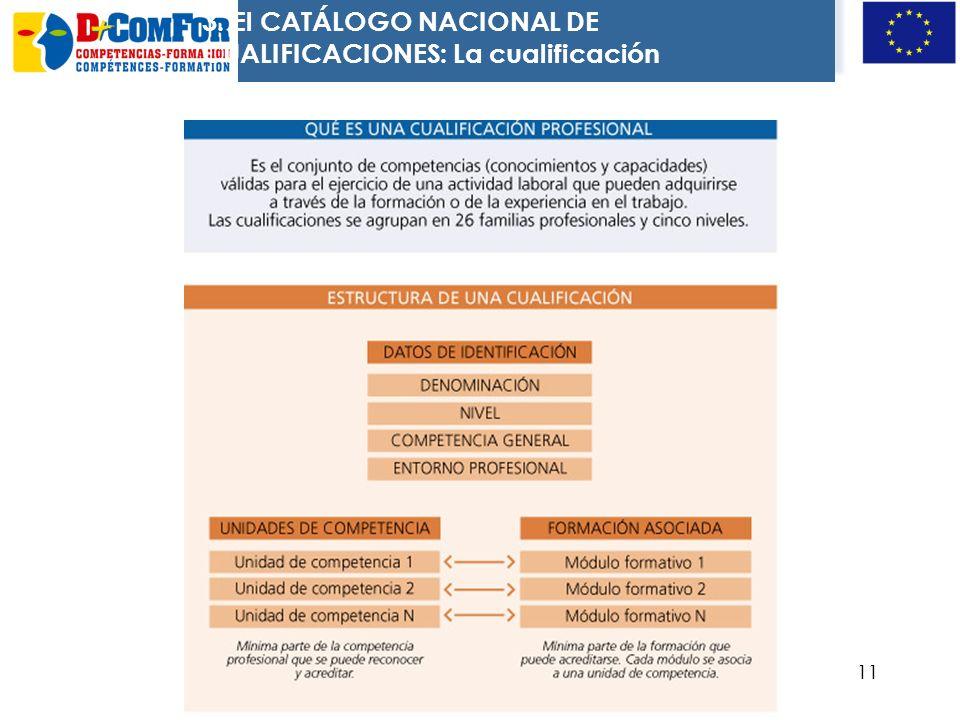 10 Competencia Profesional Conjunto de conocimientos y capacidades que permiten el ejercicio de la actividad profesional conforme a las exigencias de
