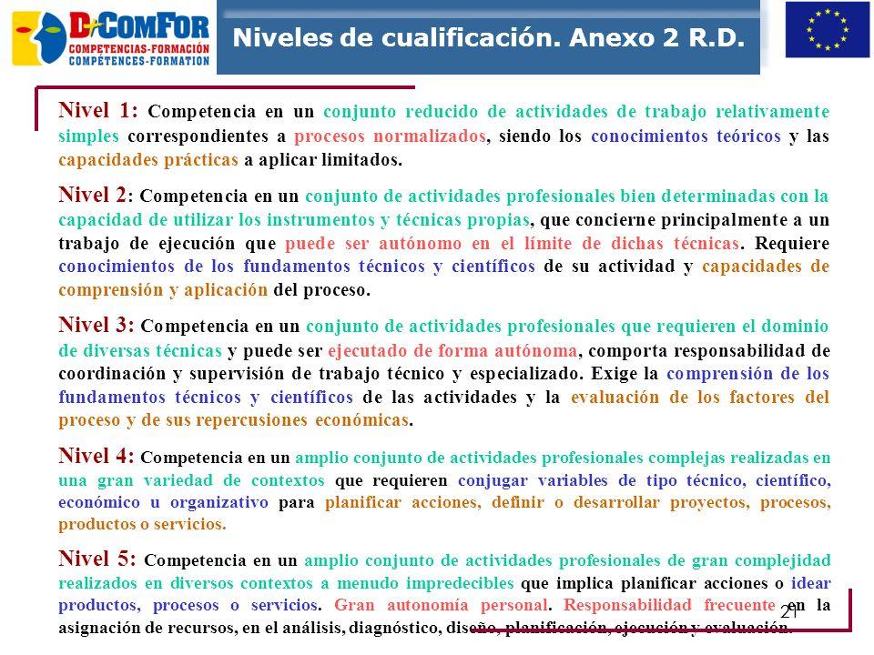 20 nivel de cualificación Ordenación vertical por nivel de cualificación. Se relacionan con la Clasificación nacional de Educación, con la de ocupacio