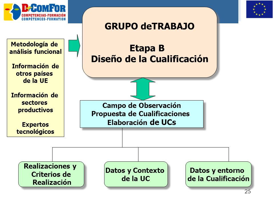 24 CGFP Proponentes expertos Organizaciones sindicales Organizaciones sindicales Administraciones Organizaciones Empresariales Organizaciones Empresar