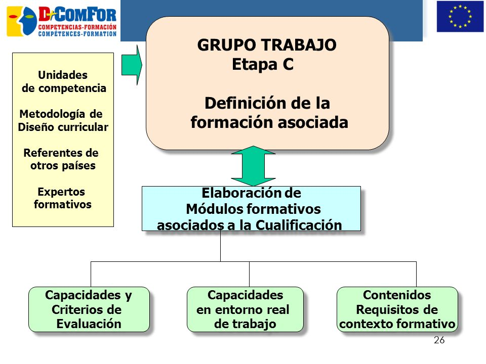 25 GRUPO deTRABAJO Etapa B Diseño de la Cualificación GRUPO deTRABAJO Etapa B Diseño de la Cualificación Campo de Observación Propuesta de Cualificaci