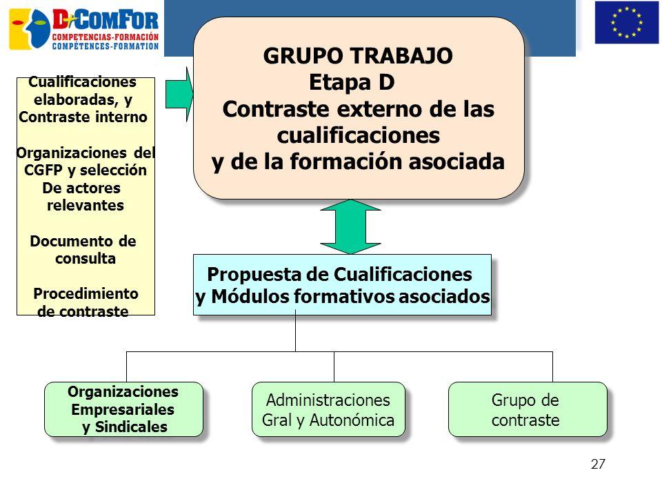 26 GRUPO TRABAJO Etapa C Definición de la formación asociada GRUPO TRABAJO Etapa C Definición de la formación asociada Elaboración de Módulos formativ