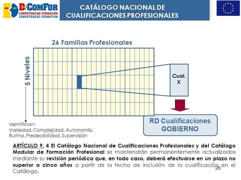 27 GRUPO TRABAJO Etapa D Contraste externo de las cualificaciones y de la formación asociada GRUPO TRABAJO Etapa D Contraste externo de las cualificac