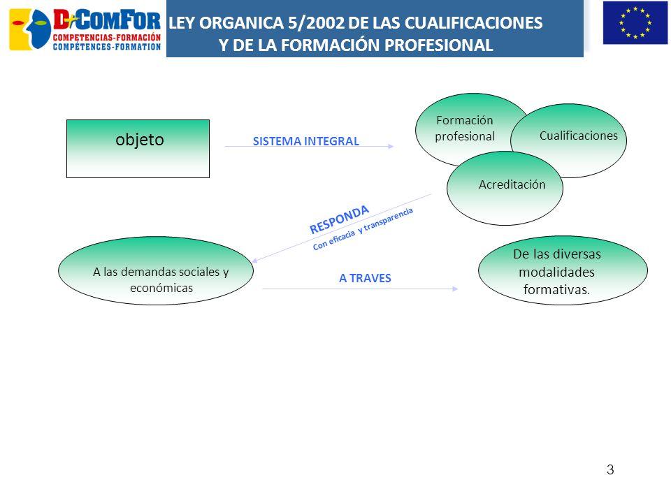 13 CRITERIOS DE REALIZACIÓN -DENOMINACIÓN -NIVEL - CÓDIGO -RP 1 -RP 2 - RP n -MEDIOS DE PRODUCCIÓN -PRODUCTOS Y RESULTADOS -INFORMACIÓN UTILIZADA O GENERADA CONTEXTO PROFESIONAL REALIZACIONES PROFESIONALES DATOS DE IDENTIFICACIÓN Estructura de la Unidad de Competencia 3.