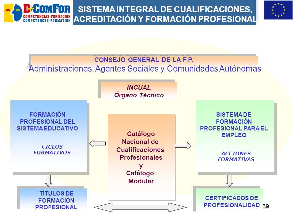 38 Sistema Nacional de Cualificaciones y Formación Profesional