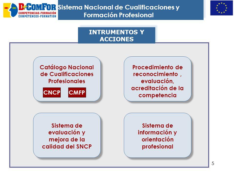15 Estructura: dos ejes 26 familias profesionales 5 niveles Qué funciones tiene Referente común para sistemas formativos.