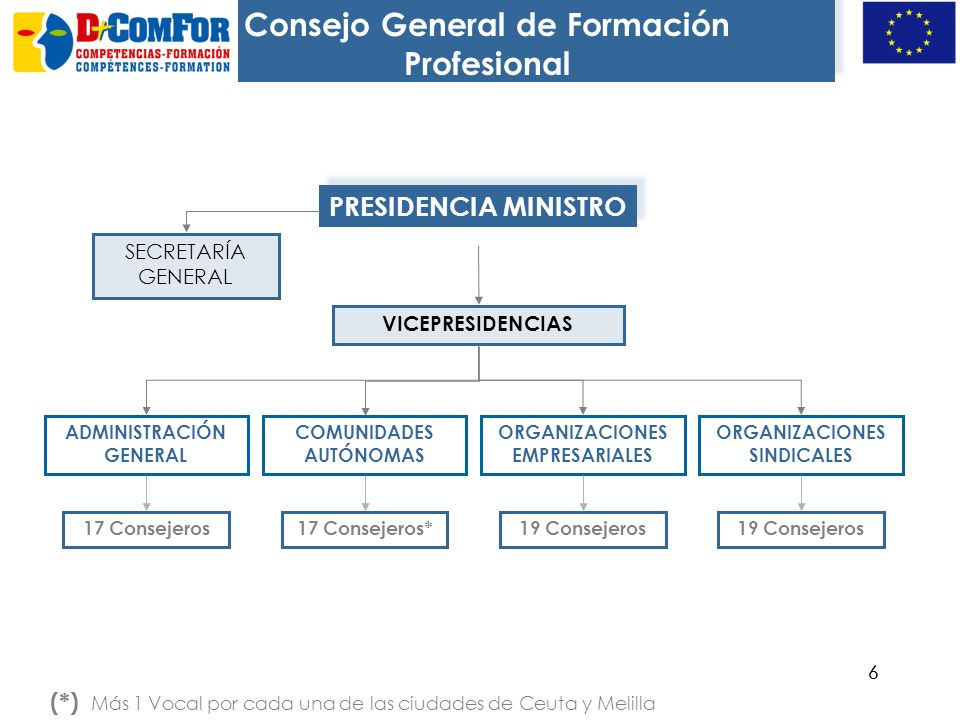 66 PRESIDENCIA MINISTRO (*) Más 1 Vocal por cada una de las ciudades de Ceuta y Melilla VICEPRESIDENCIAS ADMINISTRACIÓN GENERAL COMUNIDADES AUTÓNOMAS ORGANIZACIONES EMPRESARIALES ORGANIZACIONES SINDICALES 17 Consejeros17 Consejeros*19 Consejeros SECRETARÍA GENERAL Consejo General de Formación Profesional