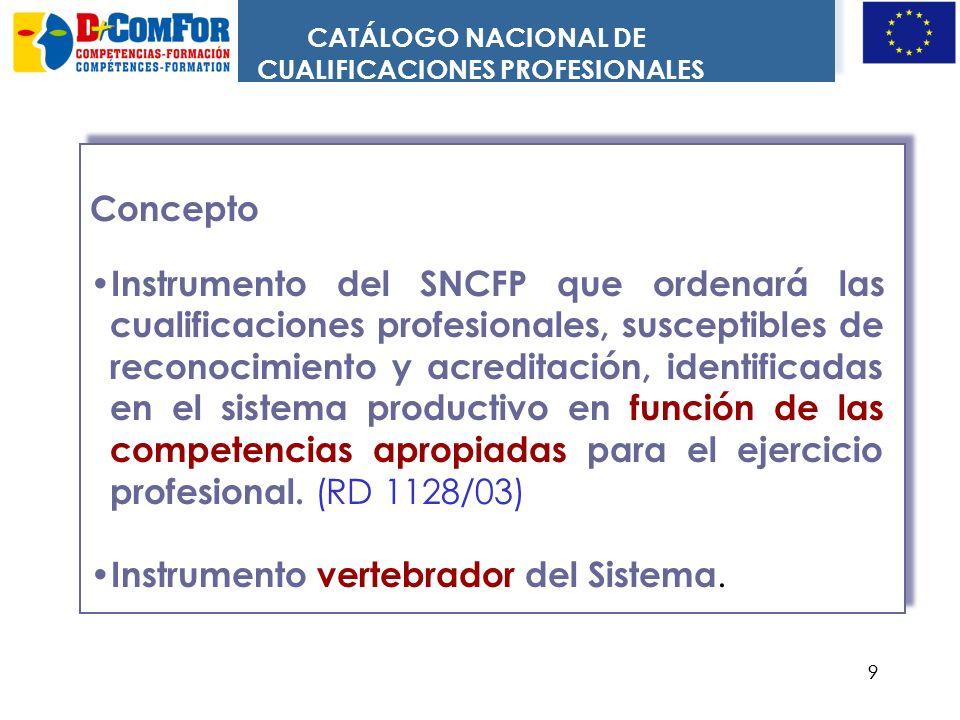 99 Concepto Instrumento del SNCFP que ordenará las cualificaciones profesionales, susceptibles de reconocimiento y acreditación, identificadas en el sistema productivo en función de las competencias apropiadas para el ejercicio profesional.