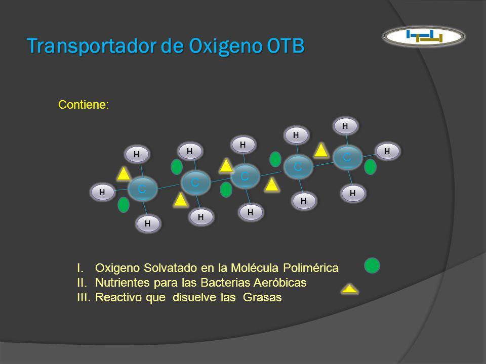 Transportador de Oxigeno OTB Contiene: I.Oxigeno Solvatado en la Molécula Polimérica II.Nutrientes para las Bacterias Aeróbicas III.Reactivo que disue