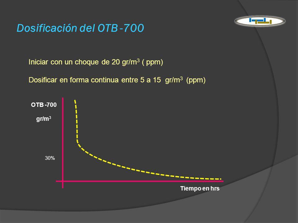 Dosificación del OTB -700 Iniciar con un choque de 20 gr/m 3 ( ppm) Dosificar en forma continua entre 5 a 15 gr/m 3 (ppm) OTB -700 gr/m 3 Tiempo en hr