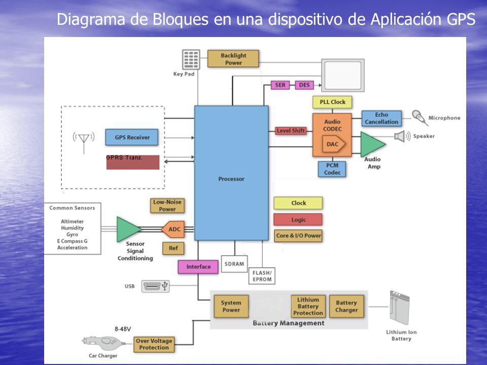 Diagrama de Bloques en una dispositivo de Aplicación GPS