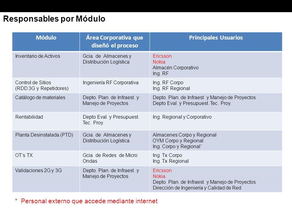 Responsables por Módulo MóduloÁrea Corporativa que diseñó el proceso Principales Usuarios Inventario de ActivosGcia.