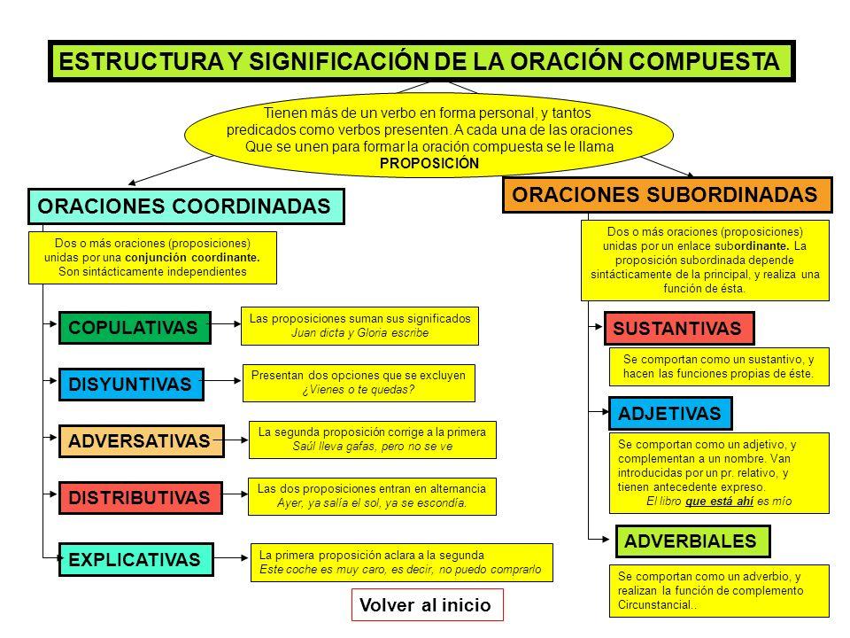 TIPOS DE ORACIONES SUBORDINADAS SUSTANTIVAS DE SUJETO DE COMP.