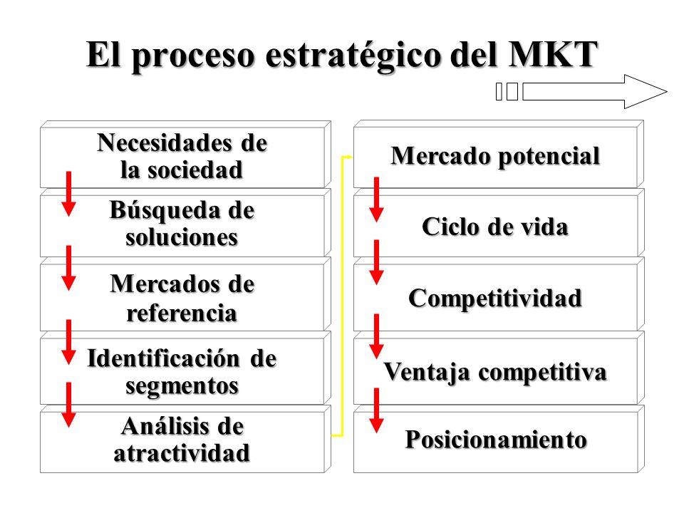 El proceso estratégico del MKT Potencial de crecimiento y de rentabilidad