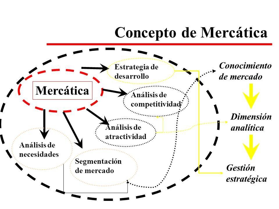 Mercática Análisis de necesidades Segmentación de mercado Análisis de atractividad Análisis de competitividad Estrategia de desarrollo Conocimiento de