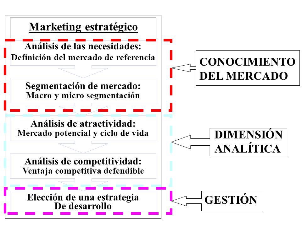 Marketing estratégico Análisis de las necesidades: Definición del mercado de referencia Segmentación de mercado: Macro y micro segmentación Análisis de atractividad: Mercado potencial y ciclo de vida Análisis de competitividad: Ventaja competitiva defendible Elección de una estrategia De desarrollo CONOCIMIENTO DEL MERCADO DIMENSIÓN ANALÍTICA GESTIÓN