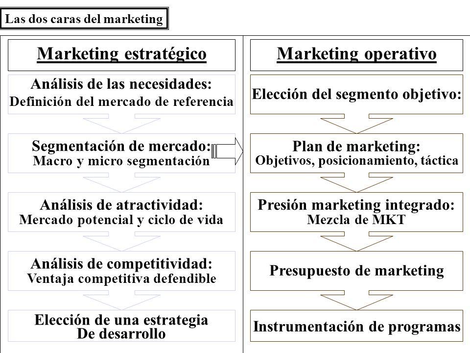 Las dos caras del marketing Marketing estratégico Análisis de las necesidades: Definición del mercado de referencia Segmentación de mercado: Macro y micro segmentación Análisis de atractividad: Mercado potencial y ciclo de vida Análisis de competitividad: Ventaja competitiva defendible Elección de una estrategia De desarrollo Marketing operativo Elección del segmento objetivo: Plan de marketing: Objetivos, posicionamiento, táctica Presión marketing integrado: Mezcla de MKT Presupuesto de marketing Instrumentación de programas