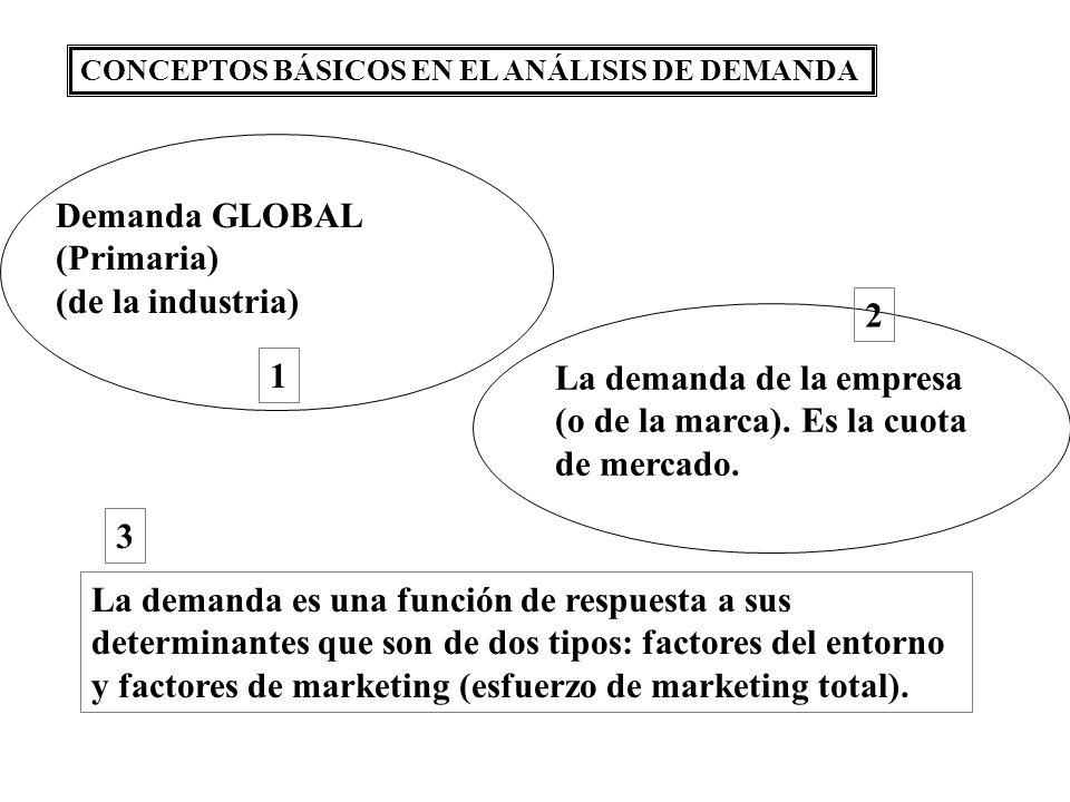 CONCEPTOS BÁSICOS EN EL ANÁLISIS DE DEMANDA La demanda es una función de respuesta a sus determinantes que son de dos tipos: factores del entorno y factores de marketing (esfuerzo de marketing total).