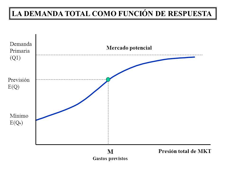 Demanda Primaria (Q1) Previsión E(Q) Mínimo E(Q º ) M Gastos previstos Presión total de MKT Mercado potencial LA DEMANDA TOTAL COMO FUNCIÓN DE RESPUES