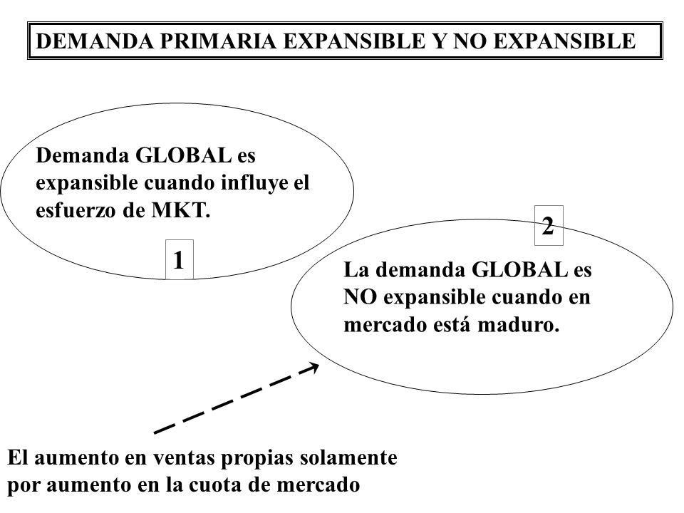 DEMANDA PRIMARIA EXPANSIBLE Y NO EXPANSIBLE La demanda GLOBAL es NO expansible cuando en mercado está maduro. 2 Demanda GLOBAL es expansible cuando in