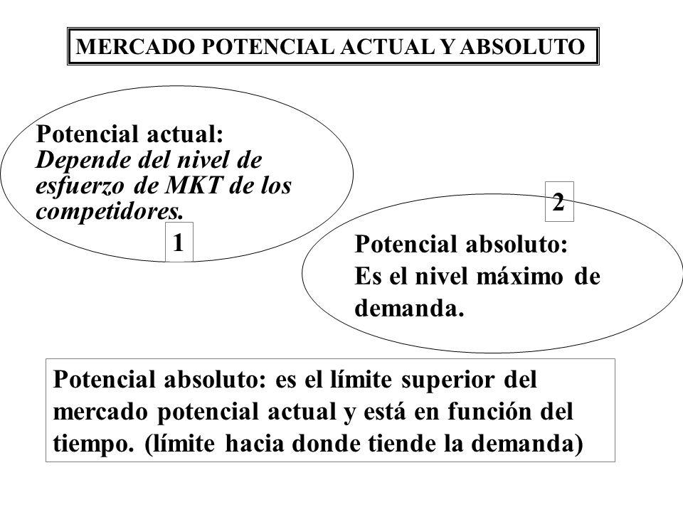 MERCADO POTENCIAL ACTUAL Y ABSOLUTO Potencial absoluto: es el límite superior del mercado potencial actual y está en función del tiempo. (límite hacia